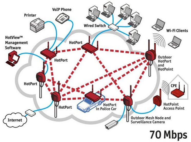 busy network